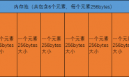 nordic SDK 的几种内存管理库