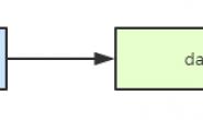 c函数参数中的一级指针和二级指针作用区别