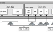 STM32 RTC Alarm的使用