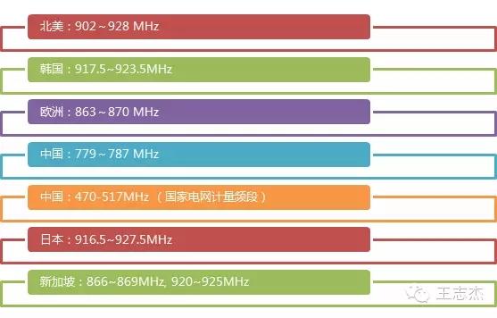 Sub-GHz无线通信-Lora