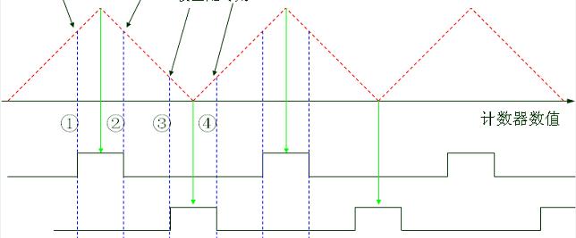 Stm32产生两路相位差为180度的pwm