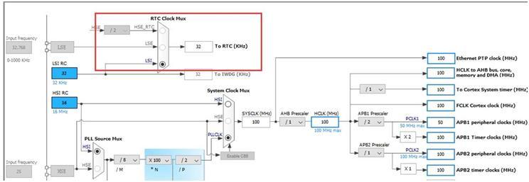 Stm32RTC不走动的问题解答