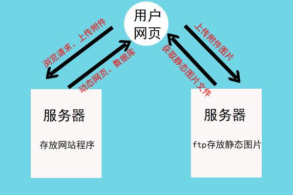 低成本高性能网站的四种架构