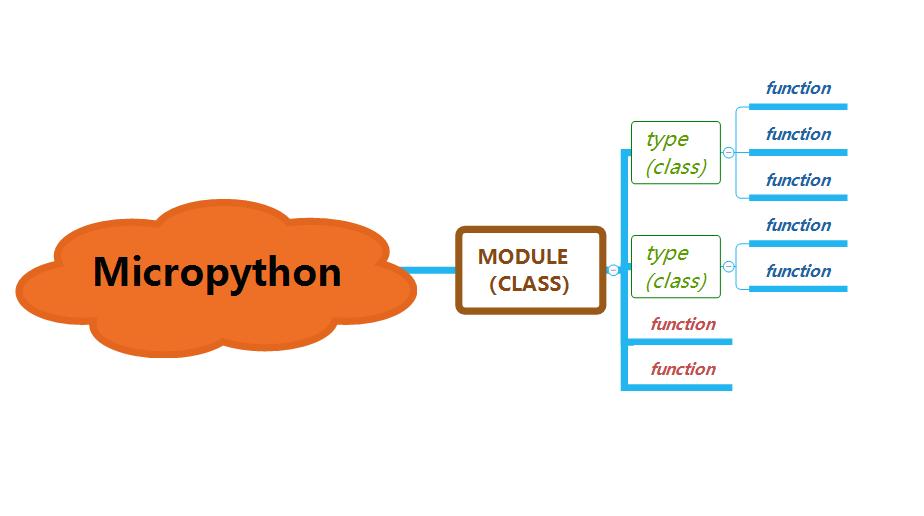 micropython用c添加接口——添加type