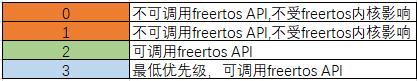 stm32cubemx 配置freertos中断优先级