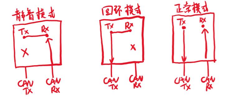 STM32 CAN 发送的简单测试
