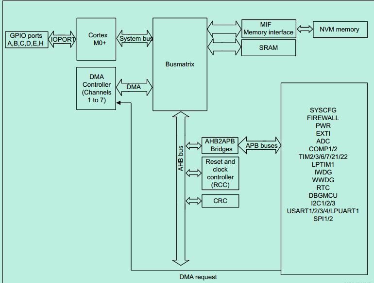 STM32L0擦写EEPROM 无法执行代码?