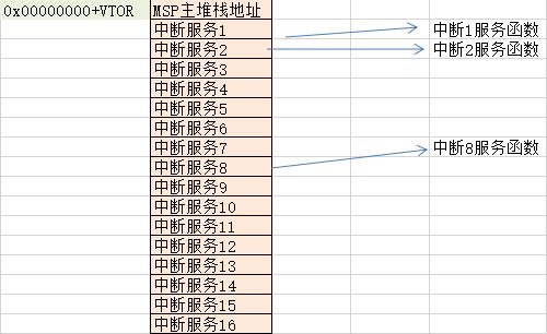 STM32在线升级中断向量重定向深度剖析