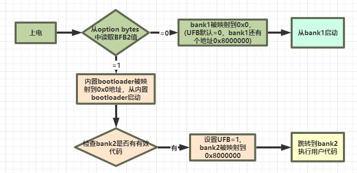 stm32L0无用户bootloader实现IAP